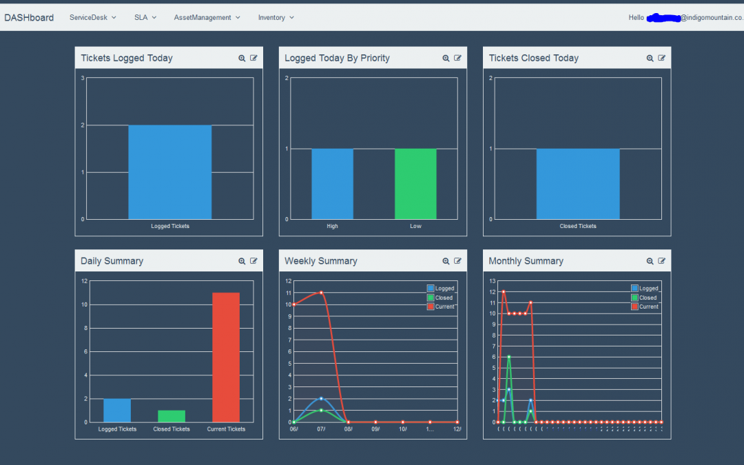 Wanted – KACE Customers to test New Dashboard Product